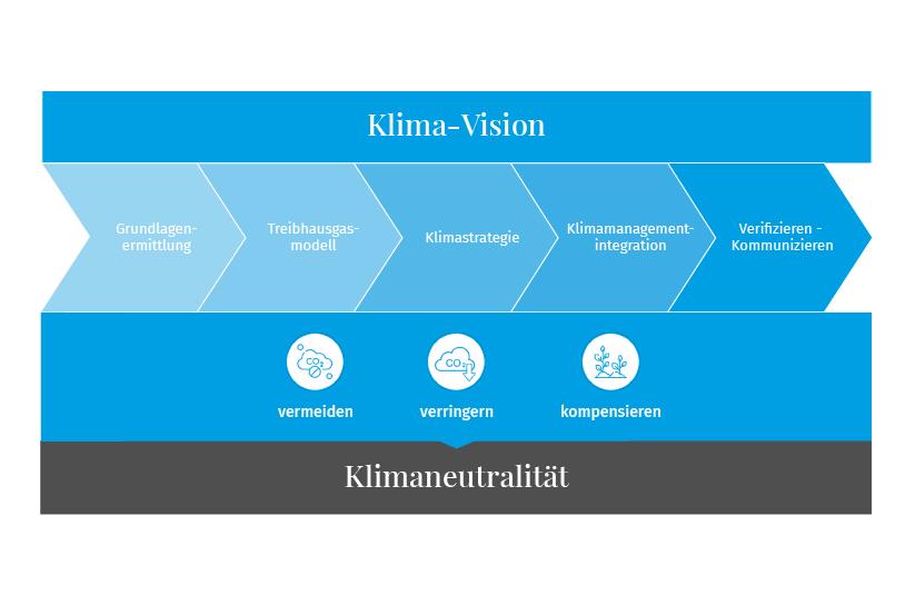 Klimavision Grafik